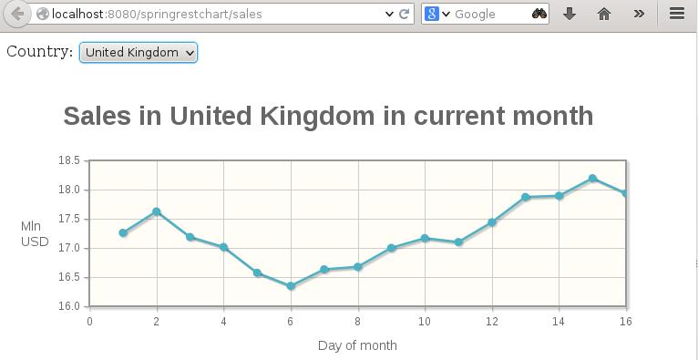 Charts with jqplot spring rest ajax and jquery softwarecave springrestchart ccuart Images